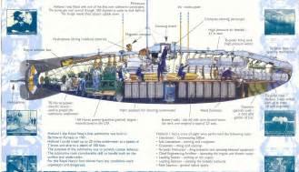 Diagram Of Kilo Sub by History