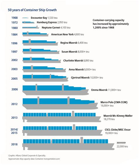 How Much Does A Deck Boat Weight by Container Ships Get Bigger Potential For Catastrophe
