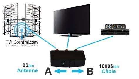 Antenne Tv Hd Exterieur by Fonctionnement Et Installation Antenne Tv Hd Ext 233 Rieur