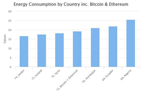 bitcoin energy consumption ethereum and bitcoin energy consumption surpasses entire