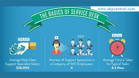 Help Desk Support Specialist Salary by It Service Desk