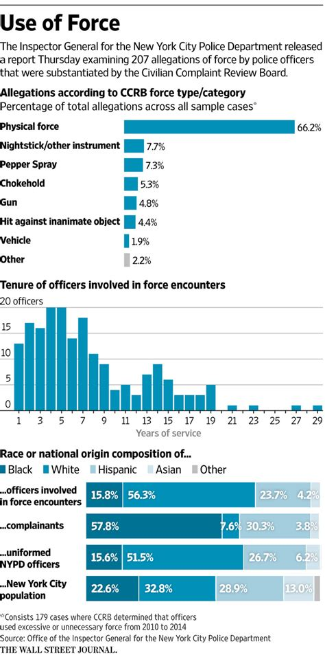 nypd rolls     force rules wsj