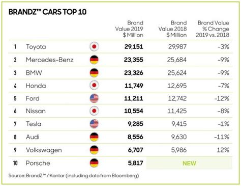 Toyota Named World's Most Valuable Car Brand Again