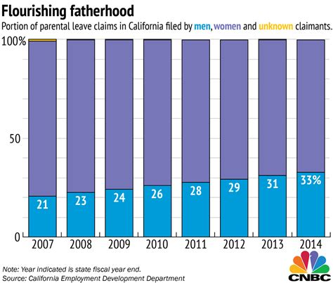 Men More Likely To Take Paternity Leave For A Son. Dabigatran Mechanism Of Action. Franchise Marketing Systems Stock Market Gam. Human Resources Associate Salary. How To Check Credit Score Dish Internet 14 95. College In Livermore Ca Url Lookup Ip Address. Social Networking Monitoring. Get Free Targeted Traffic Art Website Design. Custom Home Builders Cincinnati Ohio