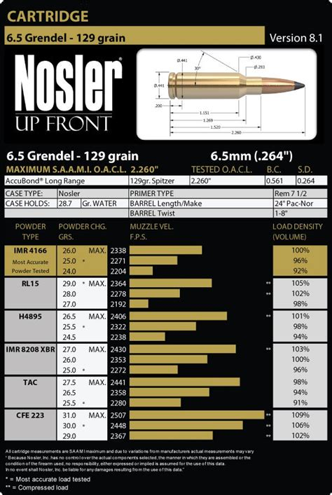 grendel load data nosler