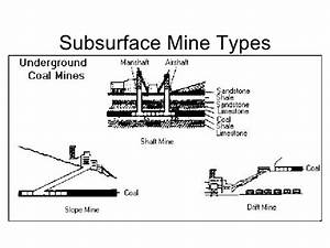 Mining Practices  U0026 Impacts