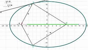 Ellipse Berechnen : mp forum r umlicher k rper mit speziellem brennpunkt gesucht matroids matheplanet ~ Themetempest.com Abrechnung