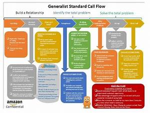 A Flow Chart For Amazon Call Centre Workers