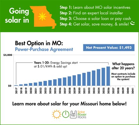 2018 Guide To Missouri Home Solar Incentives, Rebates, And