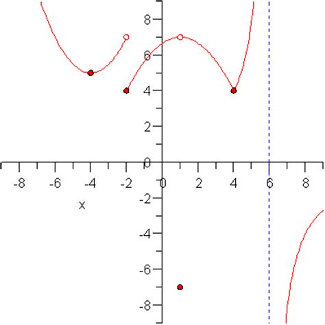Slope Non Exles by Differentiable Graphs