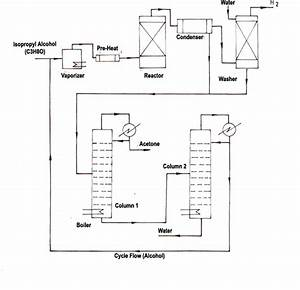 Acetone Production Process From Iso