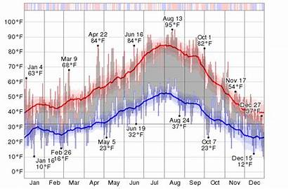 Temperature Bend Oregon History Weather Historical