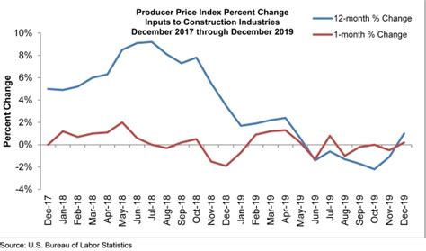 monthly construction input prices rise slightly