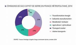 émissions De Co2 En France : 2017 2027 le v hicule propre au secours du climat actions critiques france strat gie ~ Medecine-chirurgie-esthetiques.com Avis de Voitures