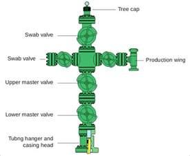 oil well chrismass tree low pressure x mass tree industrimigas 1 oil and gas blog