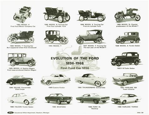 Ford Evolution 1896 To 1968
