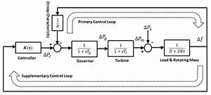 Block Diagram Model Of Governor With Frequency Control