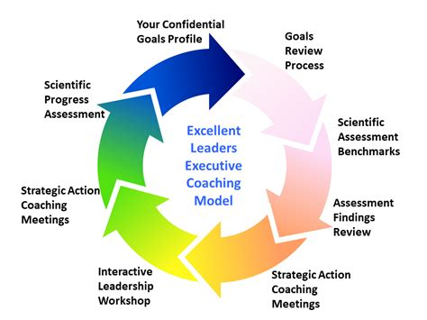 excellent cultures  excellent leaders executive coaching