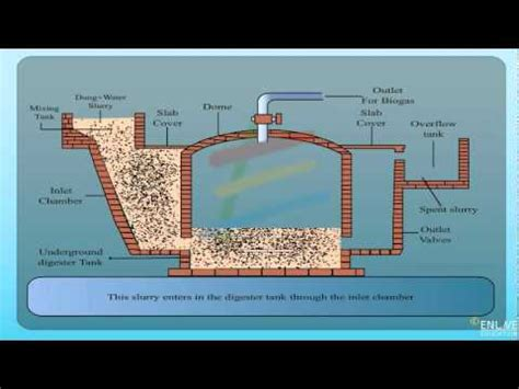 fixed dome type biogas plant youtube