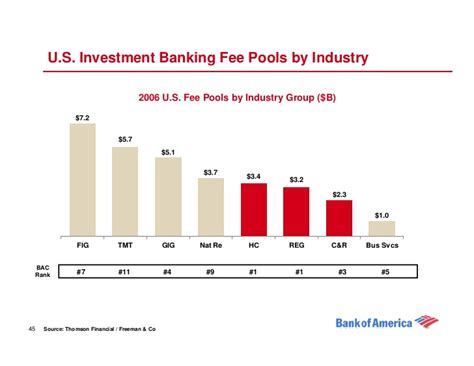 tmt investment banking league tables global corporate investment banking