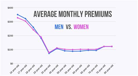 car insurance for 25 males car insurance rates by age gender complete guide