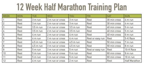 Potato To Half Marathon In 12 Weeks by 12 Week Half Marathon Schedule That Runner