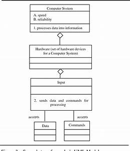 Pdf  The Impact Of Uml Class Diagrams On Knowledge