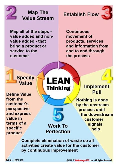lean  safety poster lean thinking safetyimagescom