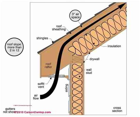insulate cathedral ceiling without ridge vent cathedral ceiling ventilation design guide