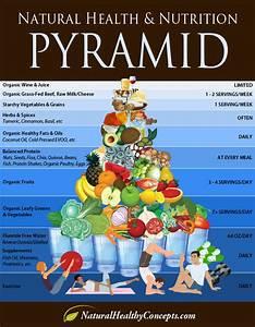 Healthy Food Pyramid Infographic Naturalon Natural