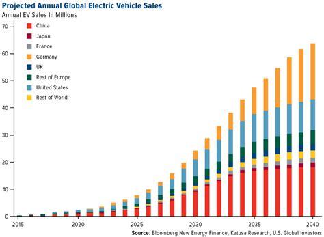 move  tesla china holds  keys  electric