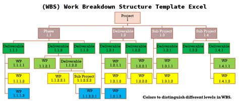 wbs work breakdown structure template excel works