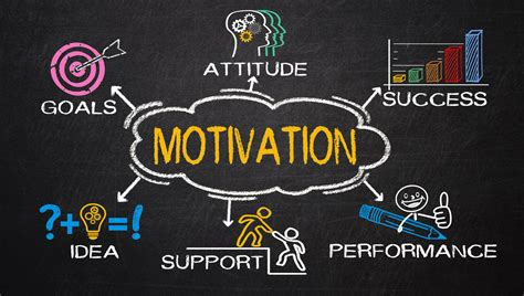 The Importance Of Motivation For Growing Your Business