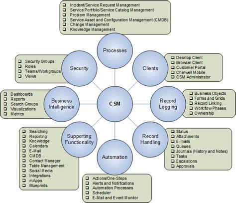 Csm Help Desk by What Is Cherwell Service Management