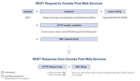 canada post developer program fundamentals  canada