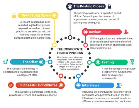 10+ Process Infographic Templates And Visualization Tips Venngage