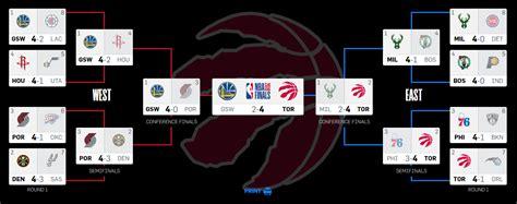 nba playoffs  basketcaffecom