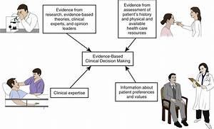 Using Evidence-Based Practice and Nursing Research | Nurse Key