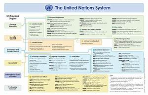 The United Nations System Unfpa United Nations