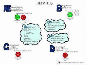 Types of hepati... Hepatitis C Quotes