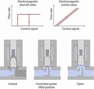 Proportional Solenoid Control Valve