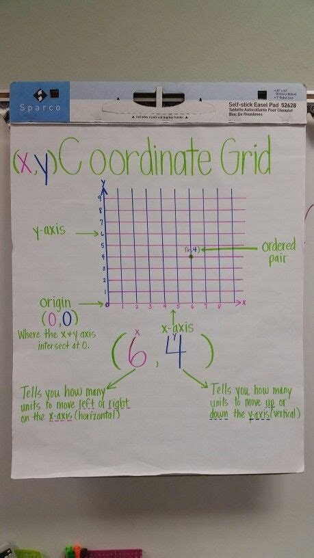 coordinate grid anchor chart  grade math teks