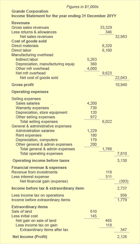 operating expense opex defined explained budgeting income