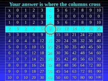 grade multiplication  finding patterns