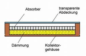 Luftkollektor Selber Bauen : solar luft kollektor shkwissen haustechnikdialog ~ A.2002-acura-tl-radio.info Haus und Dekorationen