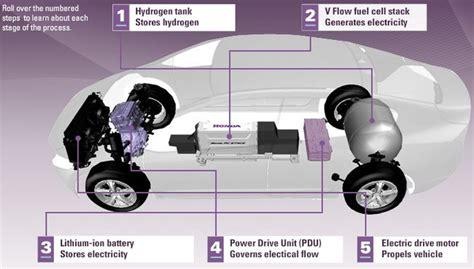 comment fonctionne la voiture  hydrogene euro assurance