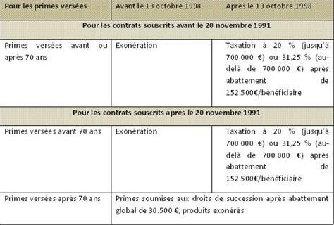 la fiscalit 233 de l assurance vie en cas de d 233 c 232 s sicavonline