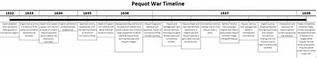 1600-1800 American History timeline | Timetoast timelines