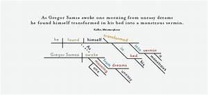 Commas - Franz Kafka U0026 39 S Coordinating Conjunctions