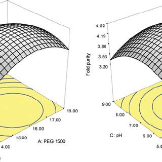 Phase Diagram For Potato by Effect Of Peg With Different Molecular Weight On Ppo